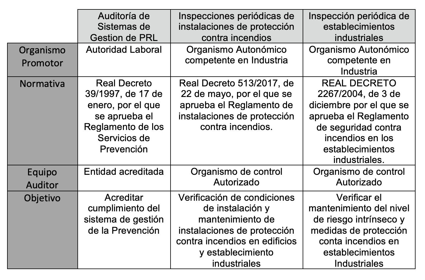 Auditoría Legal Contra Incendios